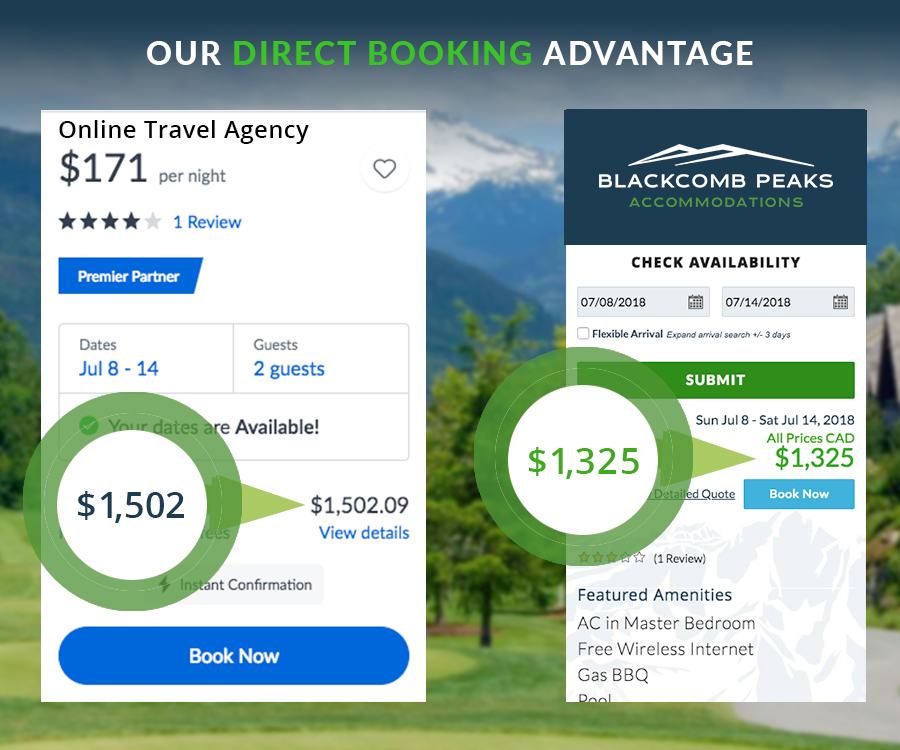 Why Booking Direct with Blackcomb Peaks versus with an OTA Will Save you Money